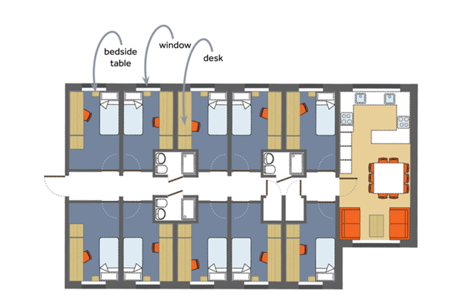 A floor plan that shows 10 single bedrooms with 3 bathrooms all lined up along a corridor. At the end of the corridor on the right is a large kitchen and dining area with 2 sofas.