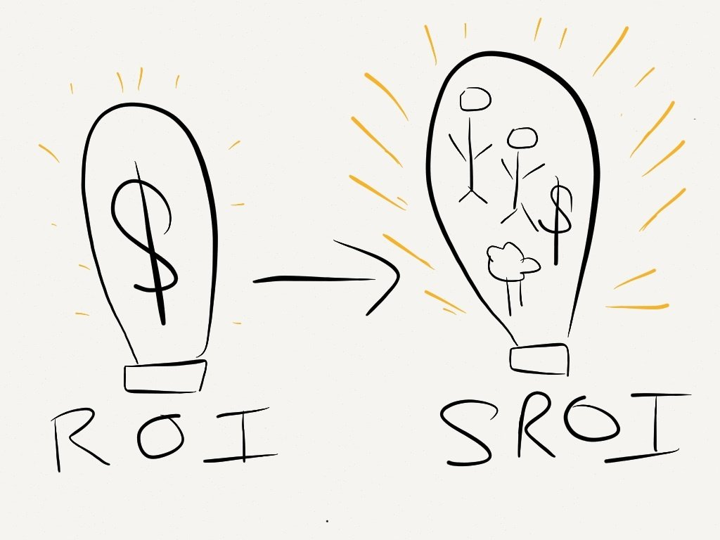 Converting ROI ($) to SROI (people, money, and environment)