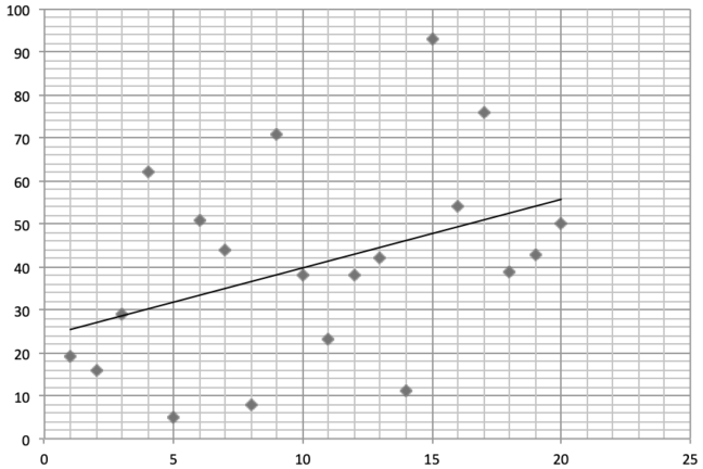 A scatter diagram of random points with a linear regression line through it.