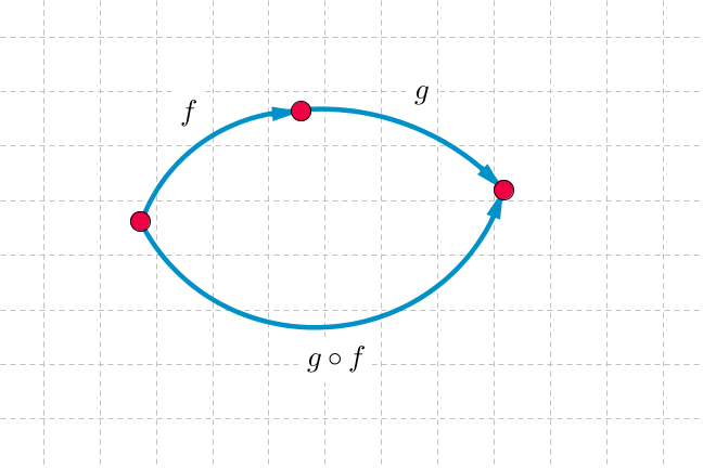 Grid with 2 points and 2 paths between them. One path has one segment labelled g circle f. Other path is made of two segments labelled f and g.