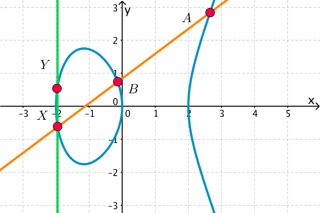 Three collinear points on a cubic curve
