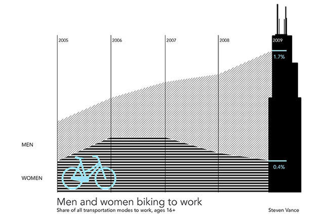 Line chart over 5 years (2005-09) of cycle use to work as % of all transportation.    The share for women (16+) in 2009 is 0.4% and for men (16+) is 1.7%.