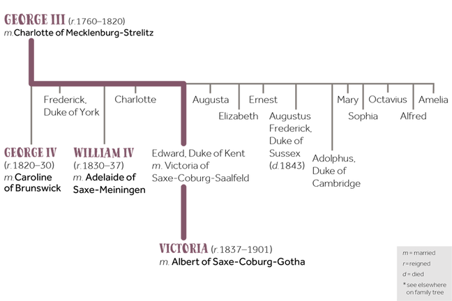 The family tree of Victoria, spanning back to George III
