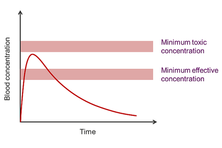 A graph of blood concentration versus time for a typical oral medicine