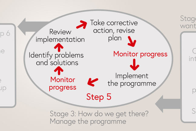 Monitoring progress is carried out in stage 3 of the planning cycle
