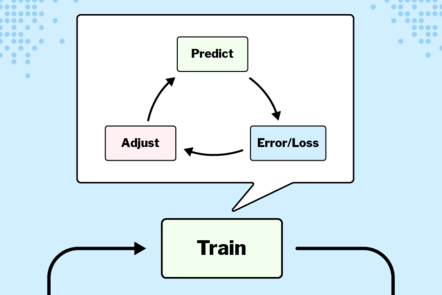 A flowchart showing the training process, with predict flowing into error/loss, and then moving on to adjustment, before looping back around to predict again.