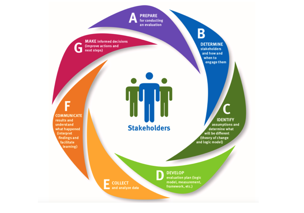W.K. Kellogg Foundation Evaluation Handbook illustration representing evaluation process as a circular -hence iterative - process