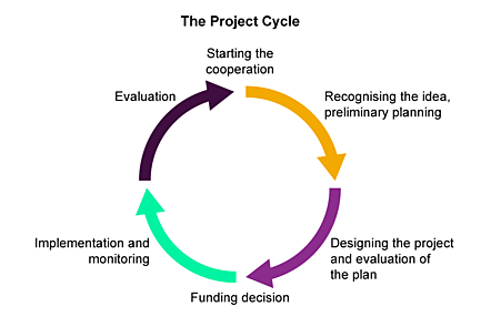 The project cycle diagram