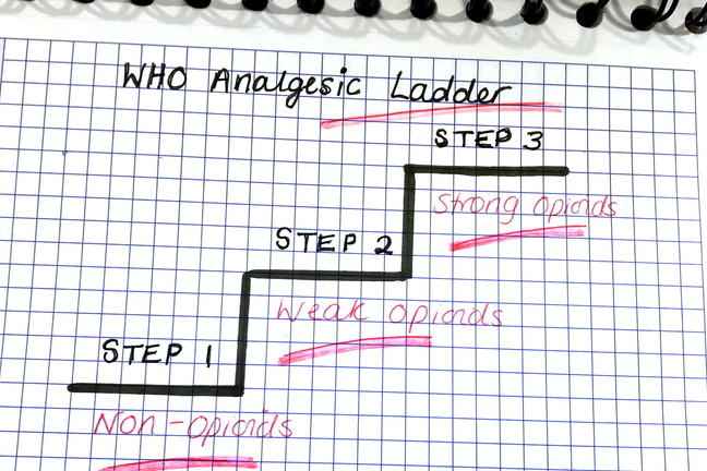A handdrawn sketch showing the 3 steps of the WHO analgesic ladder for cancer pain in adults