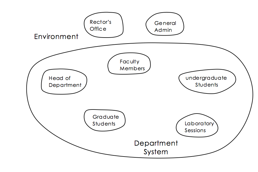 A system map shows the nested subsystems of a system.