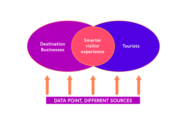 Venn diagram. Destination businesses and Tourist data sources overlap for a smarter visitor experience