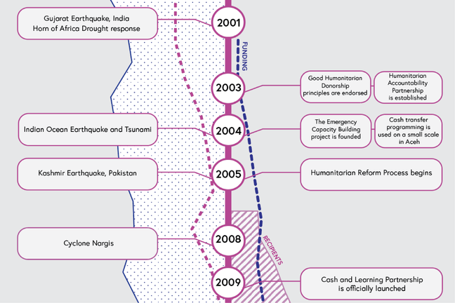 Image focusing specifically between 2001 - 2009 of the change in humanitarian action timeline, showing key events, with changing levels of; natural hazards, civil conflicts, funding and recipients.