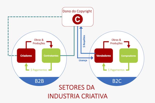 Um diagrama mostra o fluxo de direitos e receitas nos vários setores das indústrias criativas.