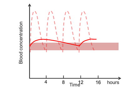 A graph of the blood concentration of morphine from slow release tablets and conventional tablets.
