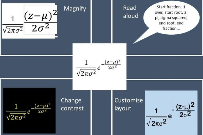 Graphic showing equations need to magnified, converted to audio, read aloud or customised to be accessible.