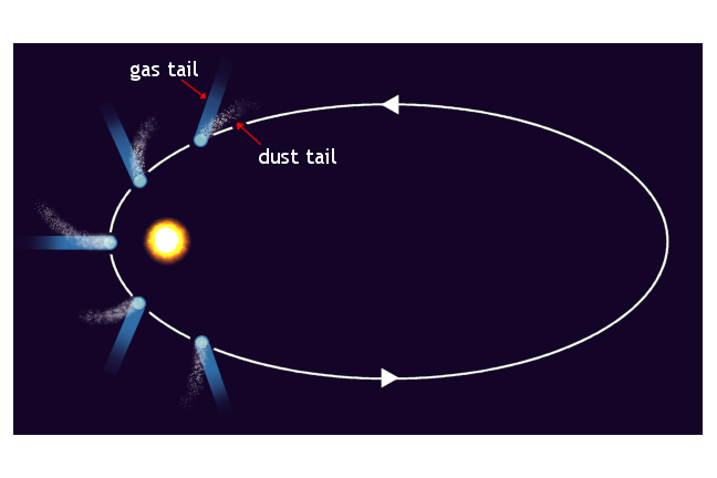 The ellliptical orbit of a comet about the sun