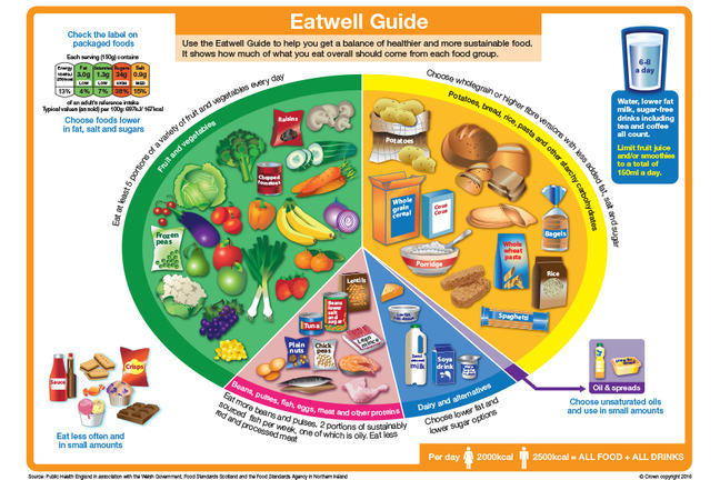A diagram from the Eatwell Guide showing how much you should eat from each food group a day.