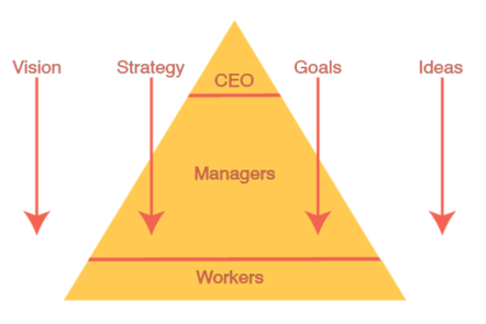 Lean organisational prymaid