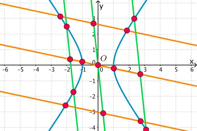 Hyperbola with a vertical and a horizontal set of parallel lines going through it