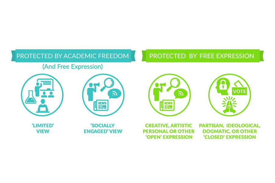 Infographic with four circles, each with icons inside, representing different types of conduct protected by academic freedom, free expression, or both