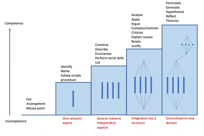 John Biggs diagram for the SOLO taxonomy. a graph depicting responses to an assessment from incompetence to competence