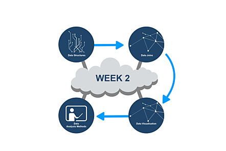 Cloud with topics of covered this week leading into it.