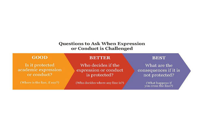 Questions to ask about when academic expression or conduct is challenged