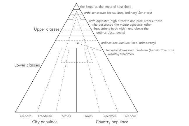 Pyramid diagram reflecting the complexity of the Roman hierarchy