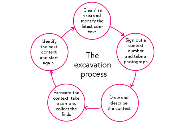 Flow chart: 'Clean' an area and identify the latest context, sign out a context number and take a  photograph, draw and describe the context, excavate the context: take a sample,  collect the finds, ending identify the next context and start again.