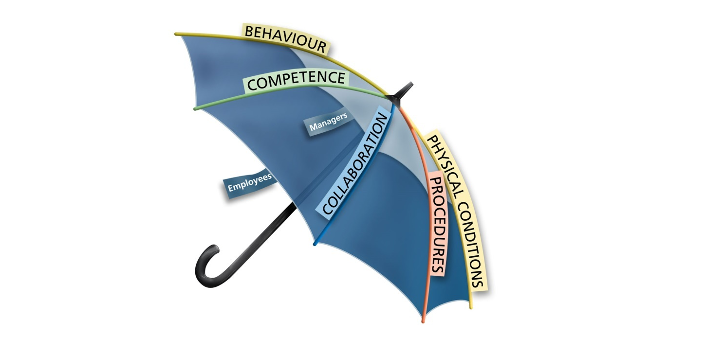 """An umbrella that illustrates components that might be a part of the expression """"safety culture"""