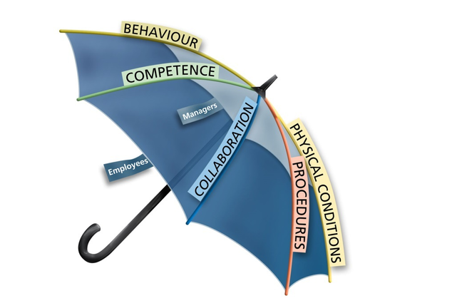"An umbrella that illustrates components that might be a part of the expression ""safety culture"""