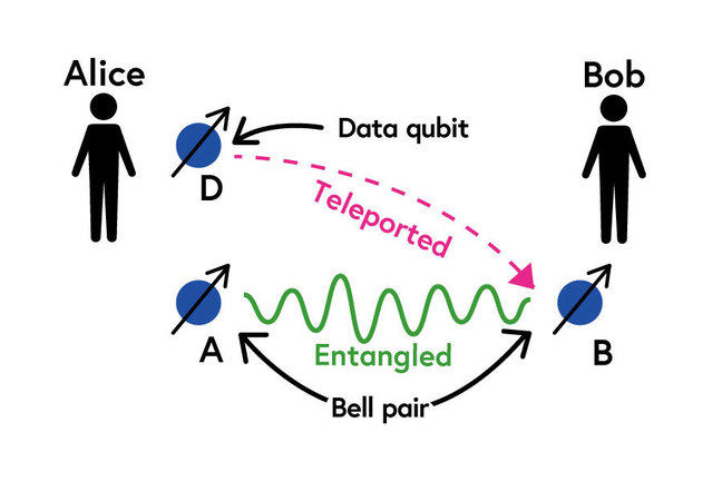 "A supporting figure depicts the explanation of ""teleportation"" in the article."