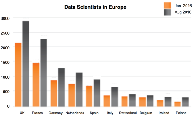 Bar chart showing the numbers of data scientists in European countries in 2016