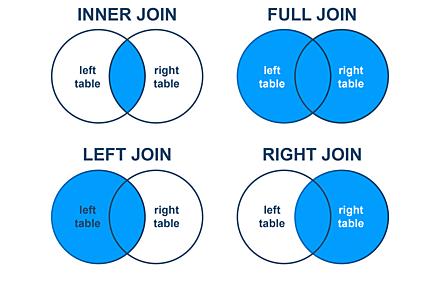 Different types of Joins: Inner, Full, Left, Right