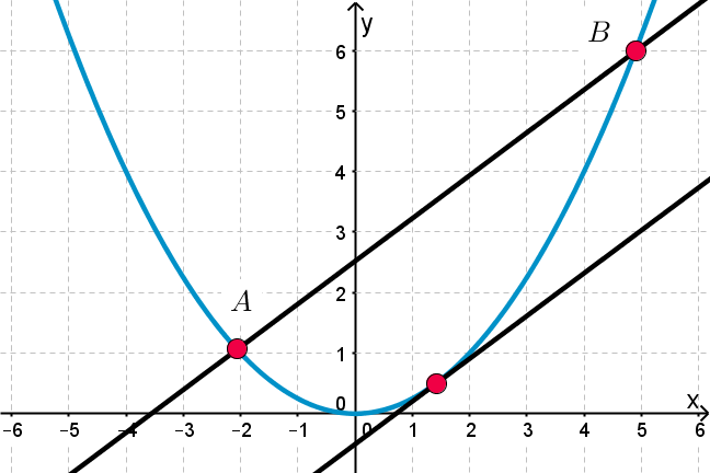 Parabola intersecting 2 parallel lines, with points of intersection labelled