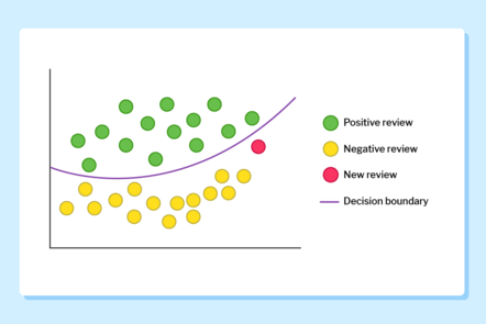 Scatter plot graph plotting positive and negative reviews with a decision line placed through the middle. A new review is indicated on the graph.