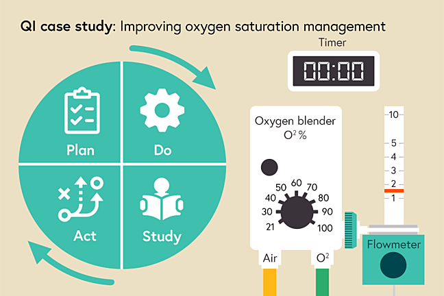 Graphic of the interlinked plan Do Study and Act stages of PDSA beside an illustration of an oxygen blender