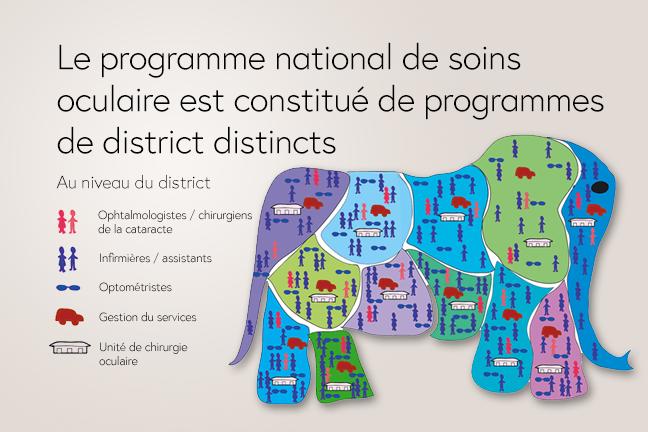 Le programme national de soins  oculaire est constitué de programmes  de district distincts