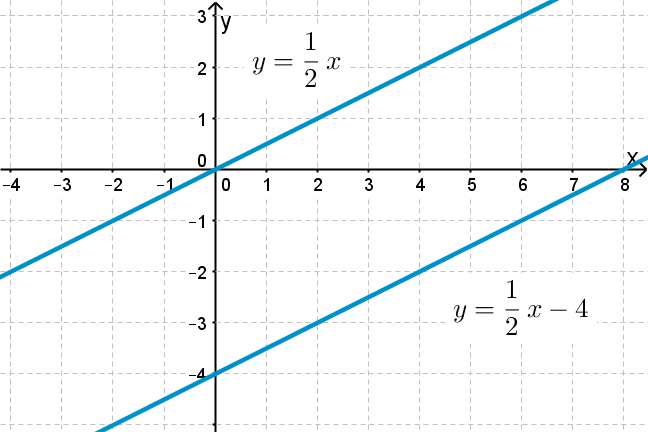 Graph of 2 parallel lines