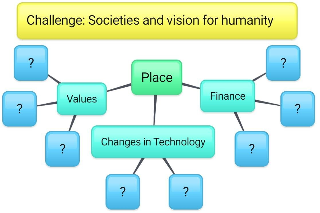Mind-map showing themes related to societies and vision for humanity: changes in technology, finance and values.