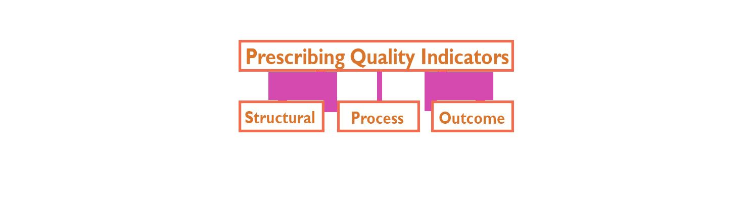 Using prescribing quality indicators, Structural, Process, Outcome