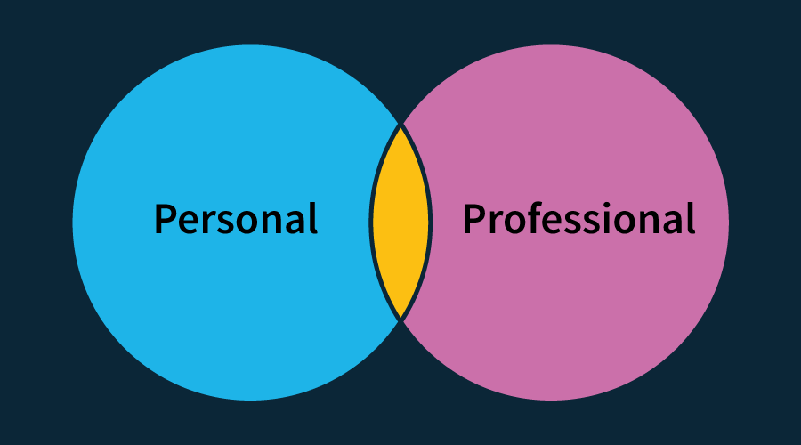 Illustration of a Venn diagram showing two partially overlapping circles, one 'personal' and one 'professional