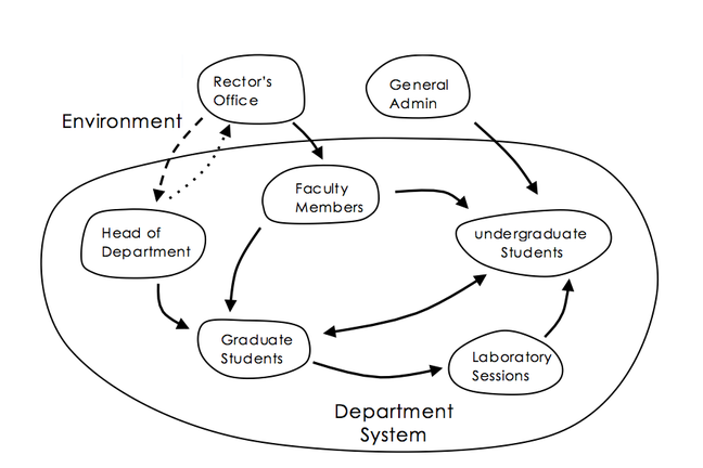 Influence diagram showing parts of an academic systems as block with arrows indicating influence.